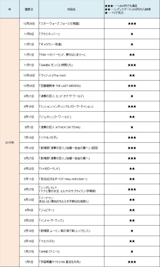 映画ランキング2015